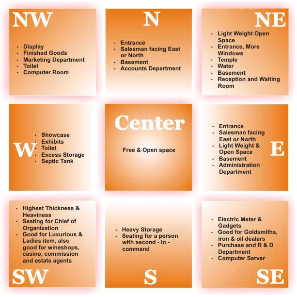 vastu for office